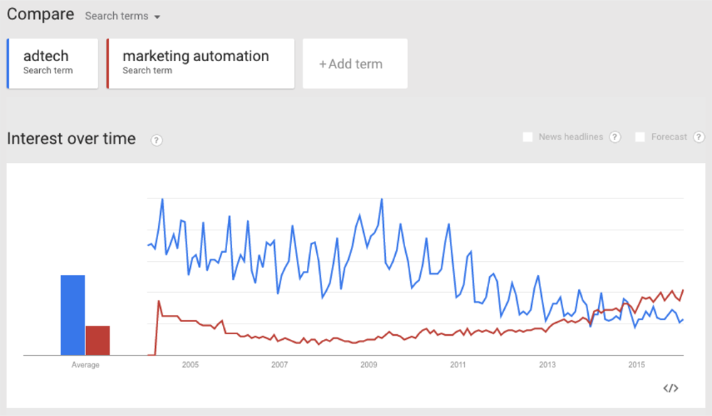 Adtech-Martech-Google-Trends copy