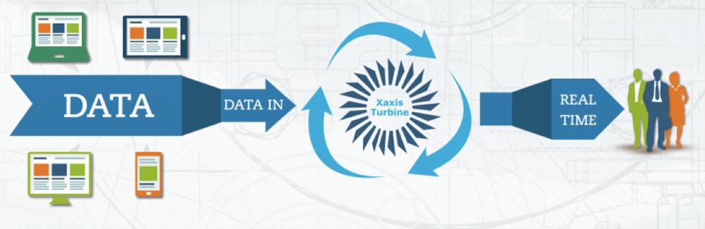 xaxis-turbine