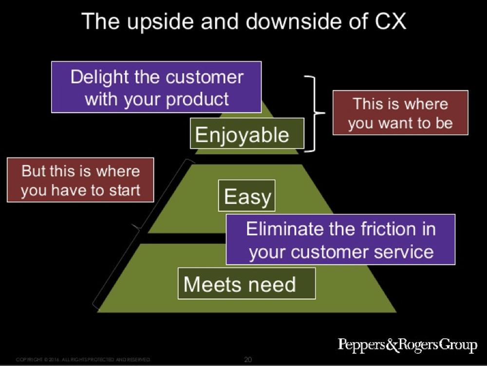CX-chart